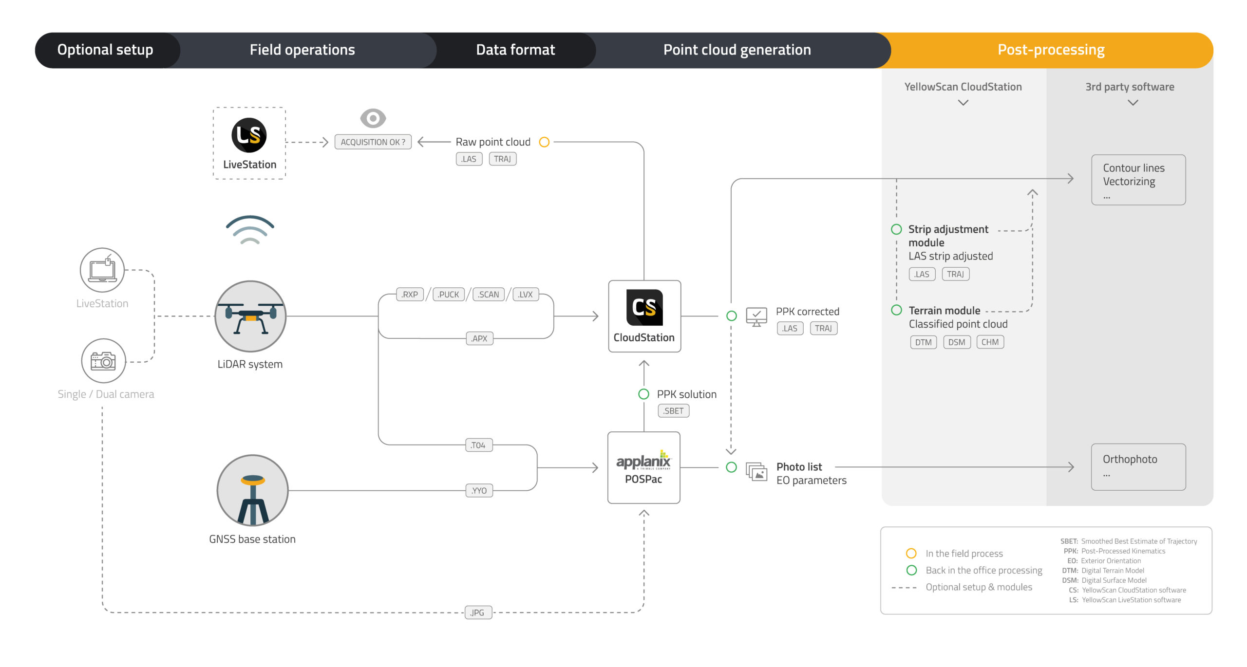 YellowScan workflow
